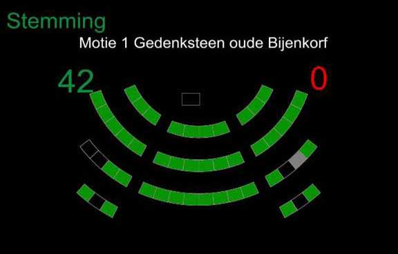 Results of the vote on February 22 in the Rotterdam municipality council about a resolution concerning the return of the Bijenkorf facade sculpture: passed unanimously!