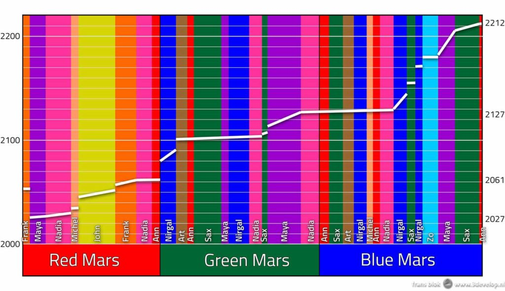 Diagram met het tijdverloop en de verschillende personages in de Mars-trilogie (Red, Green, Blue Mars) van Kim Stanley Robinson