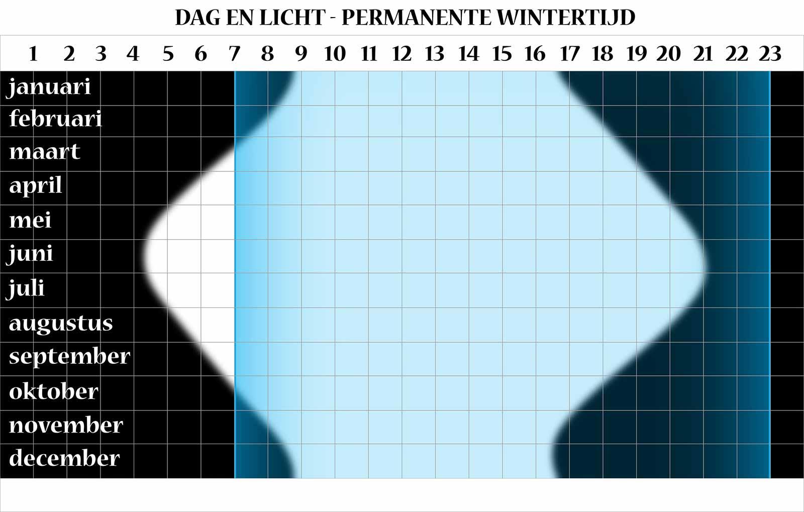 Grafische vergelijking tussen enerzijds licht en donker en anderzijds de uren dat de gemiddelde Nederlander wakker is, bij het hanteren van permanente wintertijd