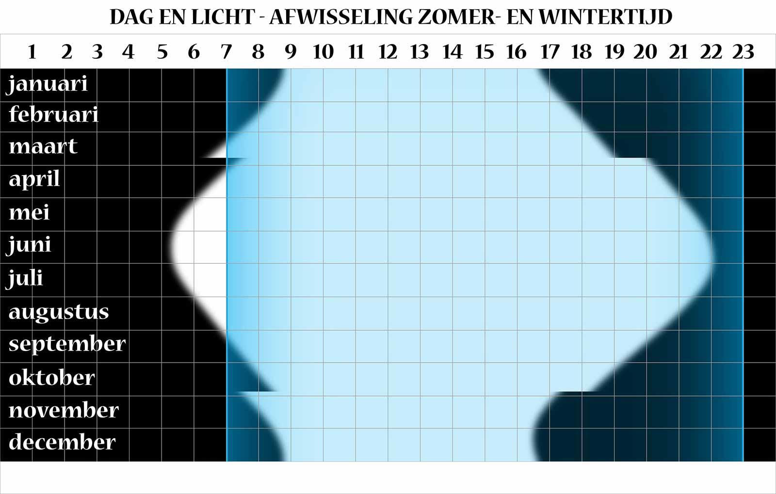 Grafische vergelijking tussen enerzijds licht en donker en anderzijds de uren dat de gemiddelde Nederlander wakker is, bij het afwisselend hanteren van zomer- en wintertijd.