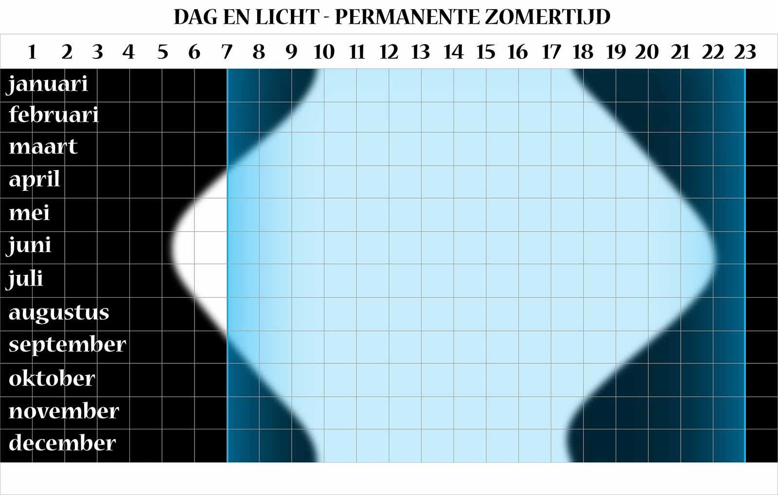 Grafische vergelijking tussen enerzijds licht en donker en anderzijds de uren dat de gemiddelde Nederlander wakker is, bij het hanteren van permanente zomertijd