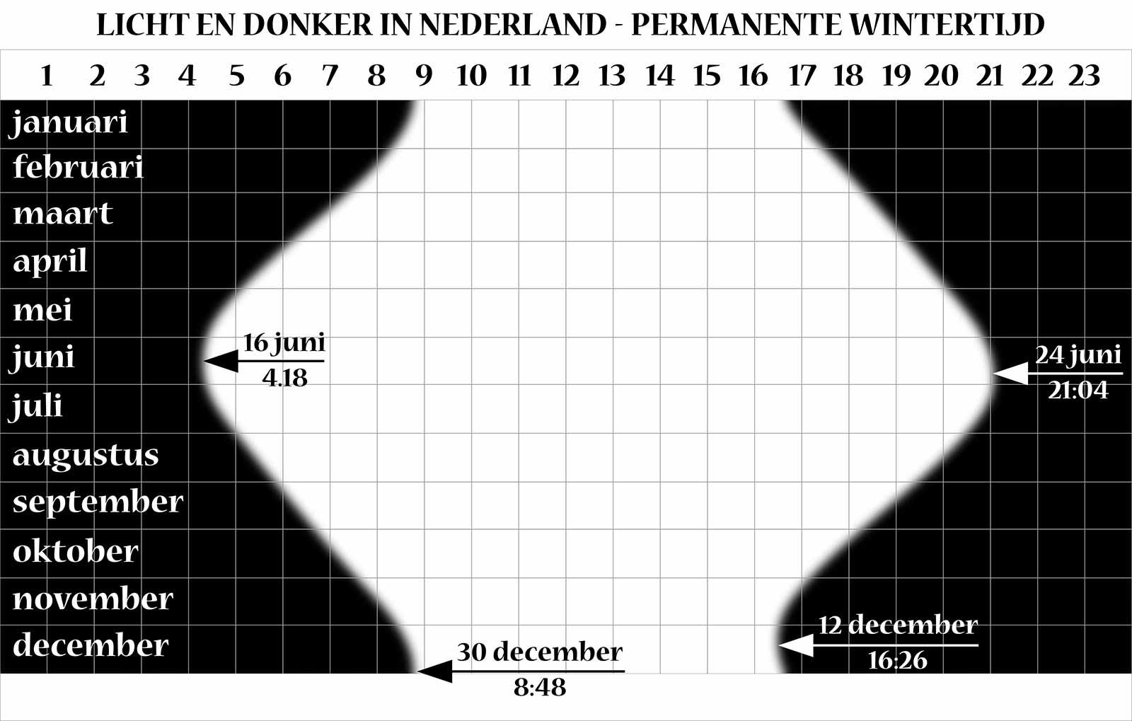 Grafiek met de uren van licht en duisternis en de vroegste/laatste zonsopkomst/zonsondergang, als het hele jaar door de wintertijd geldt