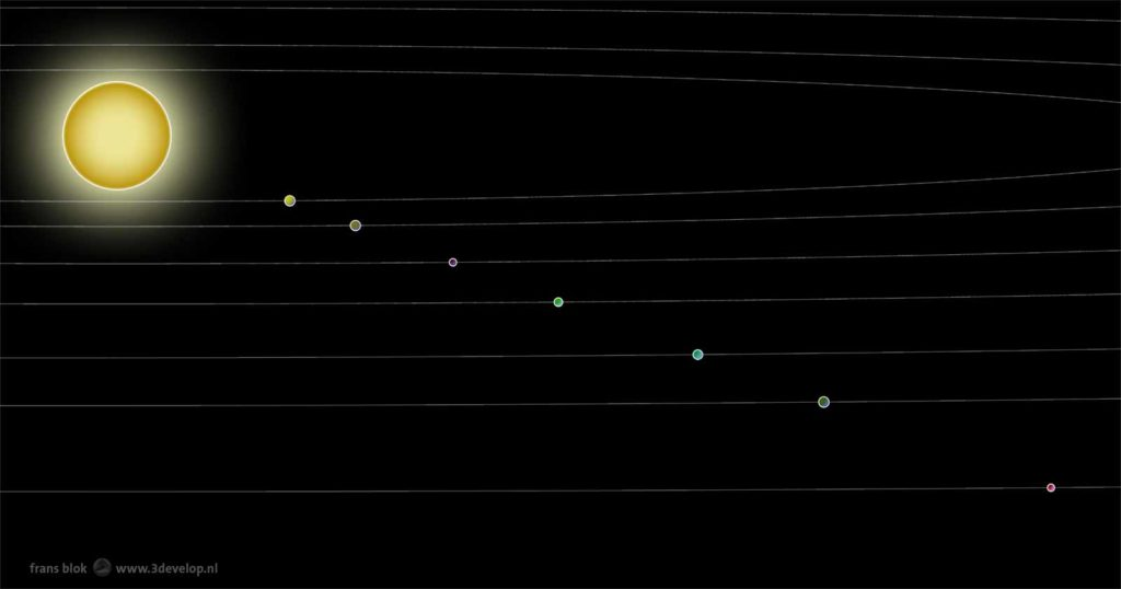 Schematic diagram, to scale, of the planetary system of the ultra-cool dwarf star Trappist-1, with seven planets roughly the same size as Earth